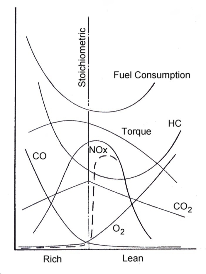 Fig. 1. Response of engine performance and emissions to air/fuel ratio.