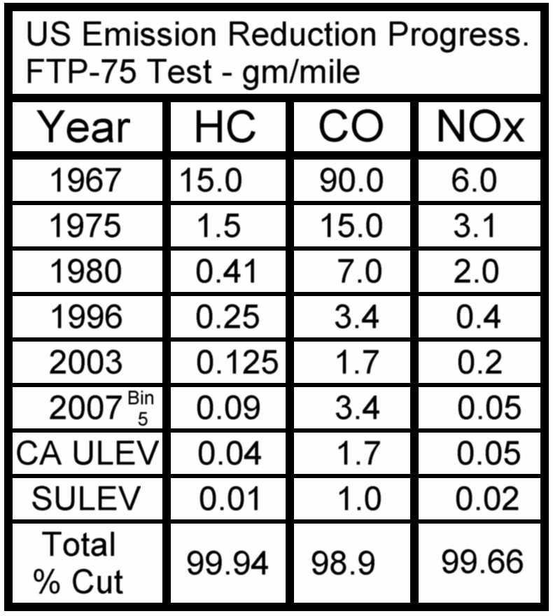 Fig. 4. Comparative emission levels since 1967 and %age improvement.
