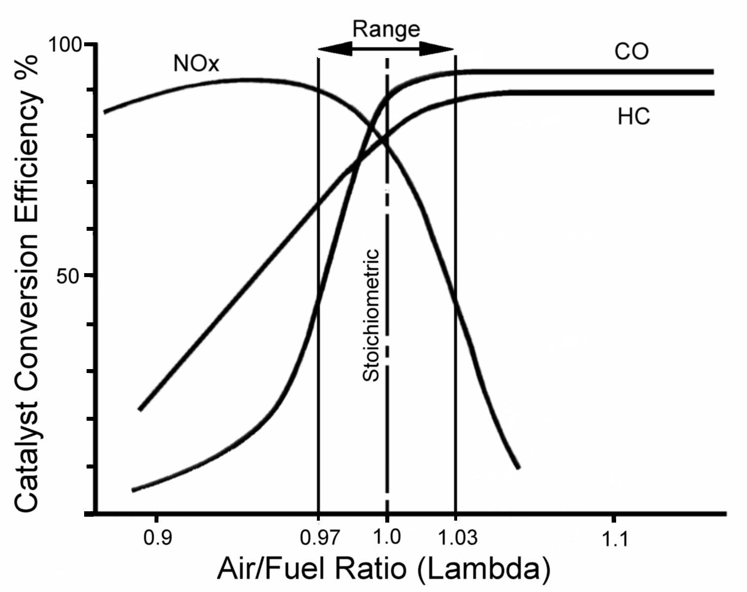 Fig. 2. Lambda 'window' for maximum catalyst efficiency.