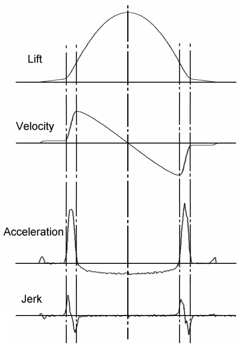 V12 Cam parameters (courtesy of Audie Technology).